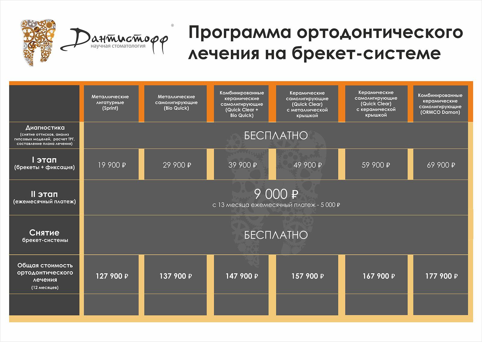 Исправление прикуса, акции и скидки в Москве